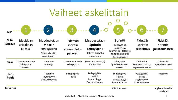 AgileAMK-mallin vaiheet ja laatukorttien sijoittumien vaiheisiin.