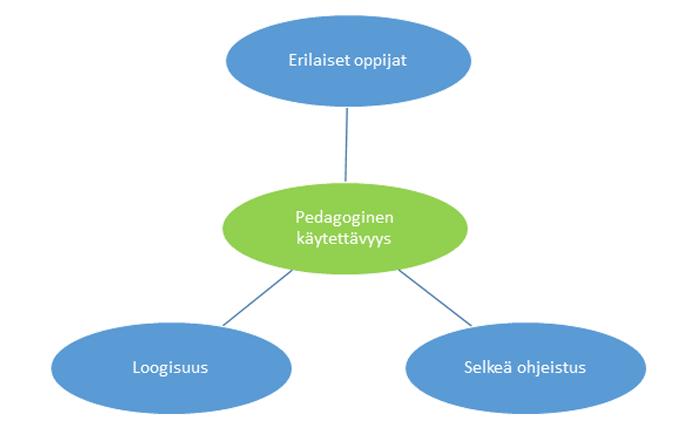 Pedagoginen käytettävyys sisällöntuottajan näkökulmasta-kaavio