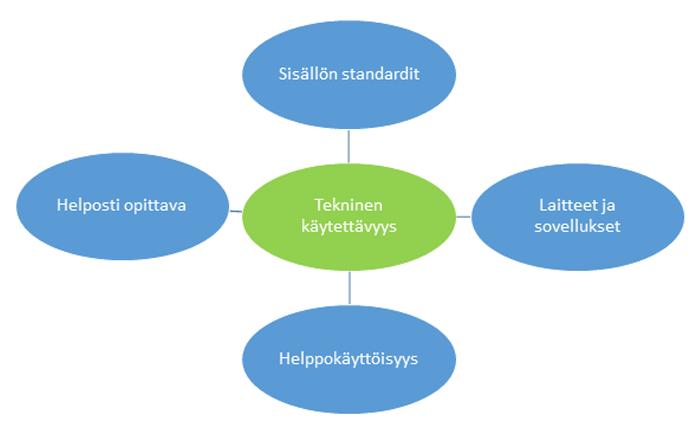 Oppimisympäristön tekninen käytettävyys-kaavio