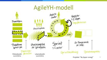 AgileYH-model